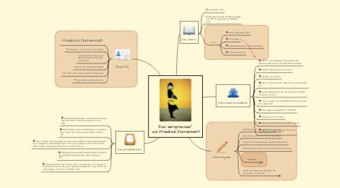 """Mind Map: """"Das Versprechen""""  von Friedrich Dürrenmatt"""
