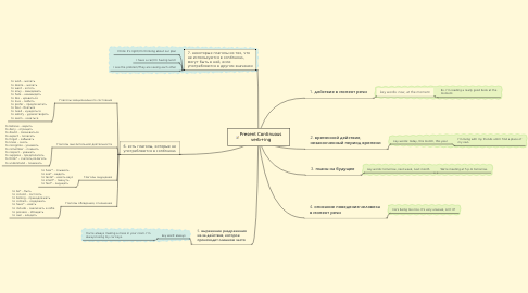 Mind Map: Present Continuous verb+ing