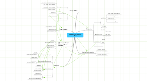 Mind Map: joshandrus.biz Blog Site Ideas
