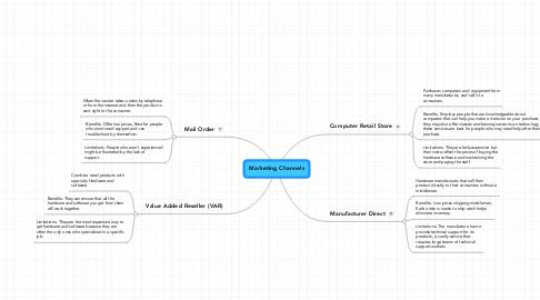 Mind Map: Marketing Channels