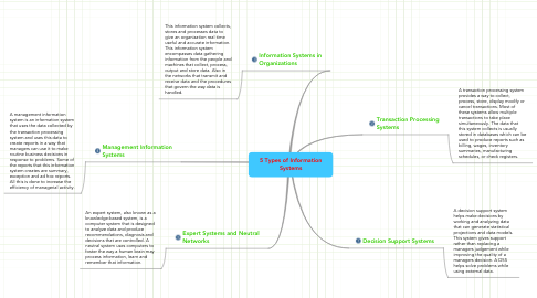 Mind Map: 5 Types of Information