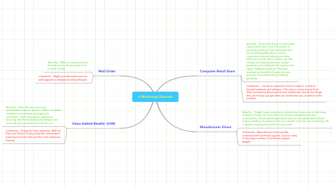 Mind Map: 4 Marketing Channels
