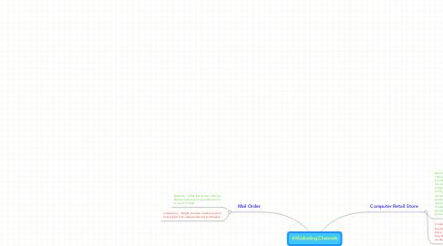 Mind Map: 4 Marketing Channels