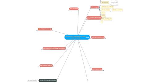 Mind Map: Typologie des sources pour la veille informationnelle