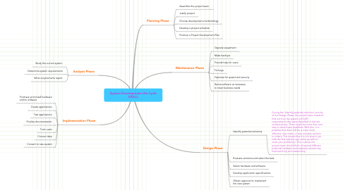 Mind Map: System Development Life Cycle