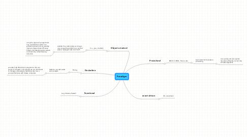 Mind Map: Paradigm