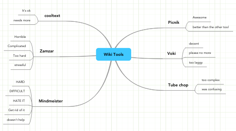 Mind Map: Wiki Tools