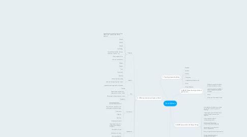 Mind Map: Core Values