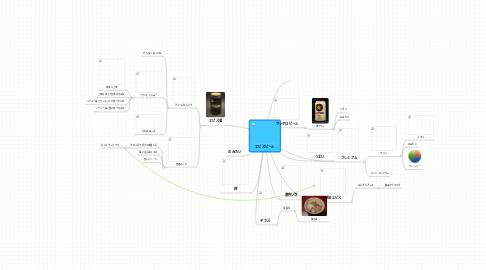 Mind Map: エビスビール
