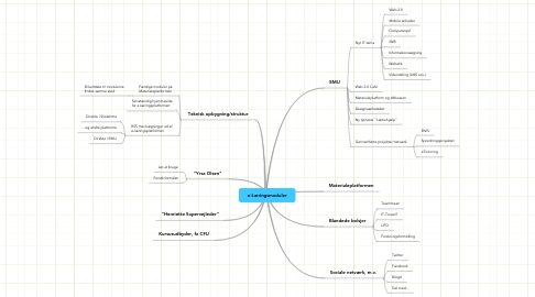Mind Map: e-Læringsmoduler