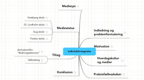 Mind Map: Indholdsfortegnelse