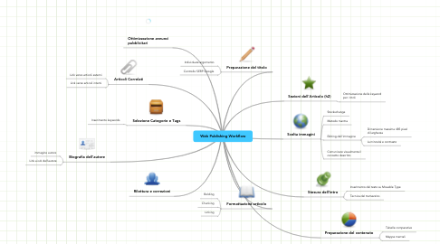Mind Map: Web Publishing Workflow