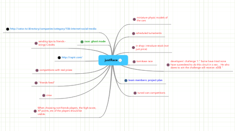 Mind Map: justRace