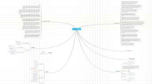 Mind Map: Privacy