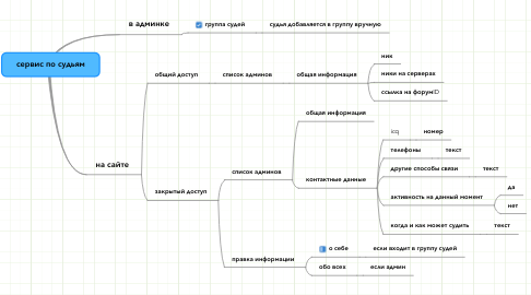 Mind Map: сервис по судьям