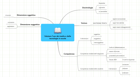Mind Map: Valutare l