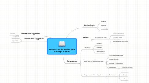 Mind Map: Valutare l'uso dei media e delle tecnologie in scuola
