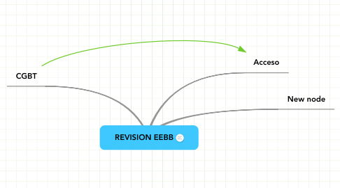 Mind Map: REVISION EEBB
