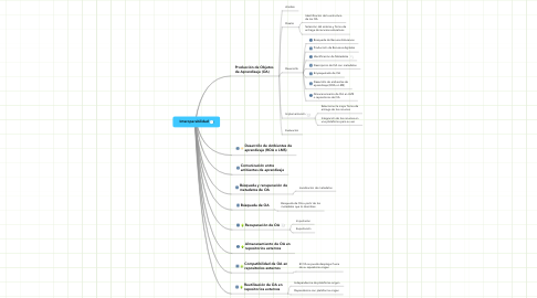 Mind Map: Interoperabilidad