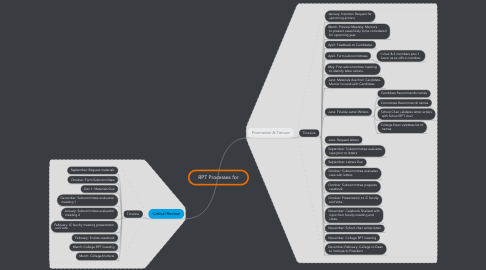 Mind Map: RPT Processes for