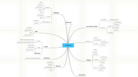 Mind Map: 3D TO C