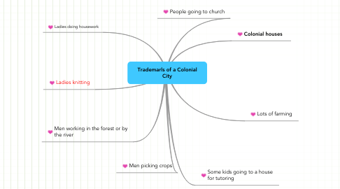 Mind Map: Trademarls of a Colonial