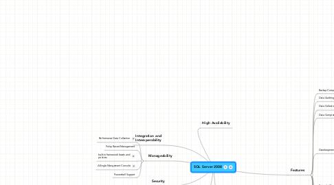 Mind Map: SQL Server 2008