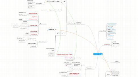 Mind Map: DIV van 2010 naar 2014