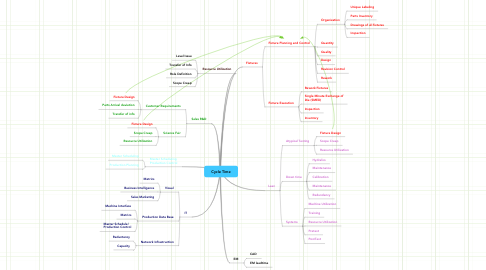 Mind Map: Cycle Time