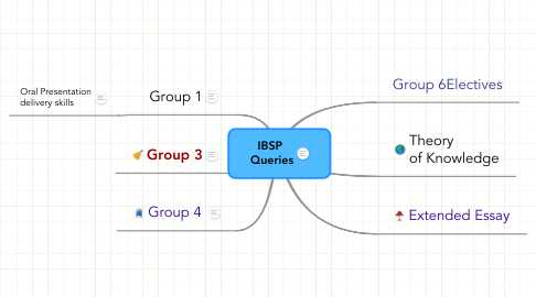 Mind Map: IBSP  Queries