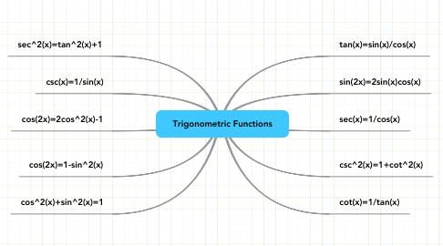 Mind Map: Trigonometric Functions