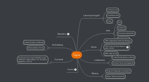Mind Map: Cipro