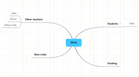 Mind Map: Work