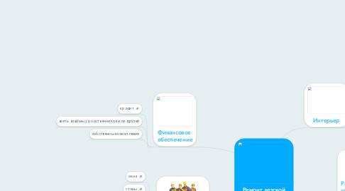 Mind Map: Ремонт детской комнаты