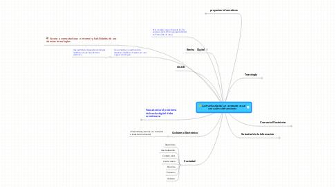 Mind Map: La brecha digital, un concepto social con cuatro dimensiones