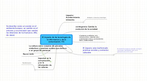 Mind Map: El impacto de las tecnologías dela informacion y de lacomunicación. TIC