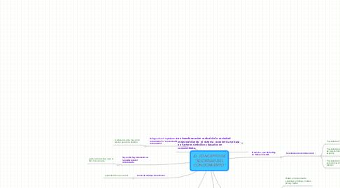 """Mind Map: EL CONCEPTO DE """"SOCIEDAD DEL  CONOCIMIENTO"""""""