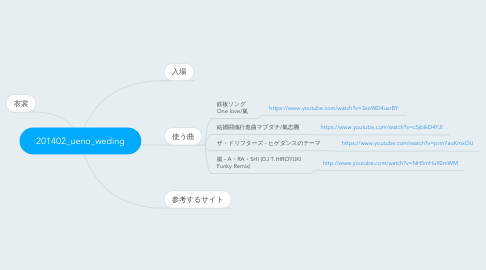 Mind Map: 201402_ueno_weding