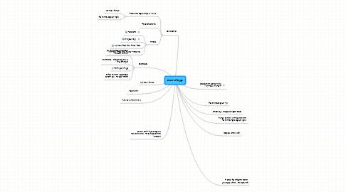 Mind Map: פעולת זהות
