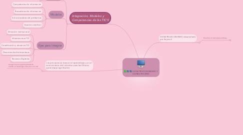 Mind Map: CONSTRUCCIONISMO Y CONECTIVISMO
