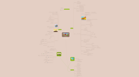 Mind Map: ANGRYBIRDS
