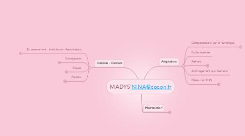Mind Map: MADYS'NINA@cocon.fr