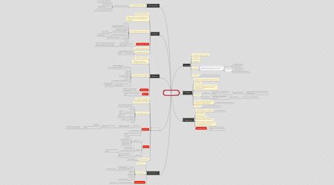 Mind Map: aparato digestivo invertebrados