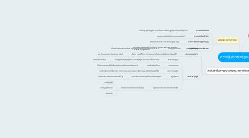 Mind Map: ความรู้เกี่ยวกับกฎหมายทั่วไป