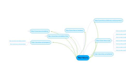 Mind Map: Your-tea.ru