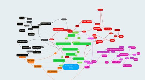 Mind Map: Solibri Model Checker (SMC)