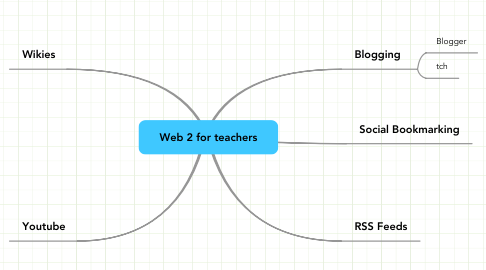 Mind Map: Web 2 for teachers