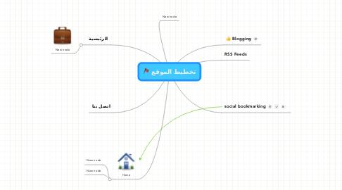 Mind Map: تخطيط الموقع