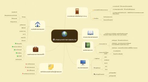 Mind Map: สารสนเทศทางการพยาบาล