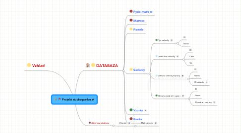 Mind Map: Projekt studiospanku.sk